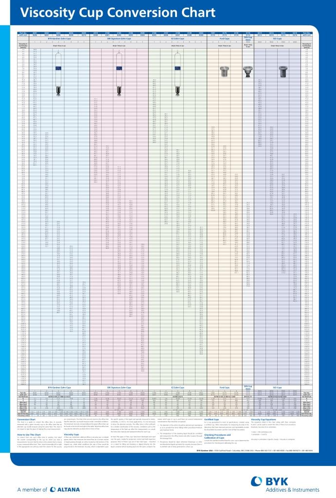 Viscosity Conversion Chart Photo Courtesy of BYK-Gardner.
