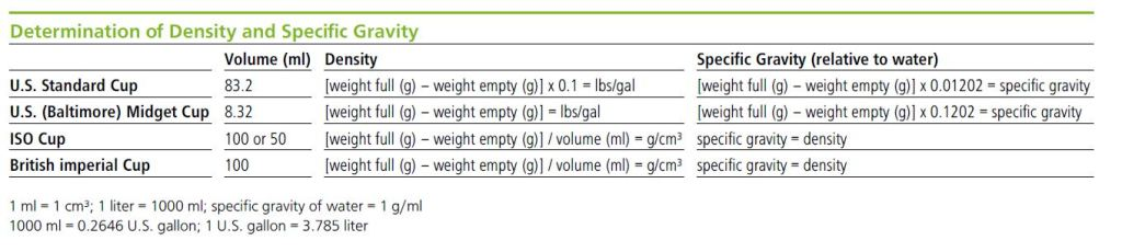 Density and Specific Gravity table